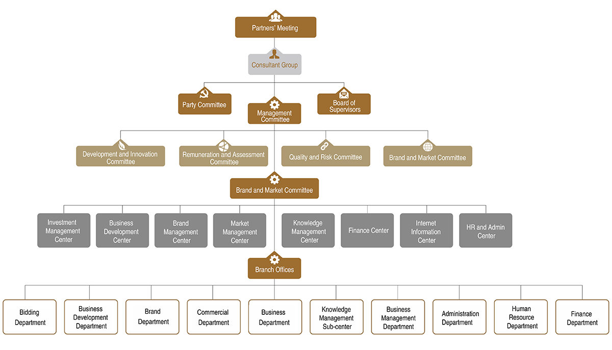 Organizational structure   Beijing DOCVIT Law Firm